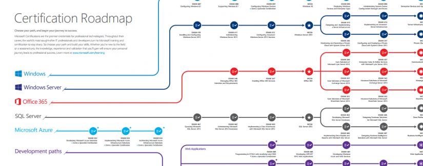 Microsoft Sertifikası İçin Yol Haritası( Certification Roadmap )